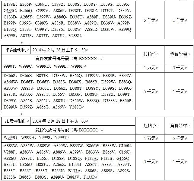 深圳市第二期小型汽车号牌号码拍卖公告高清图片